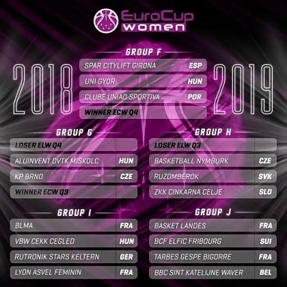 EuroCup 2018-2019 : Le BLMA fixé sur son sort